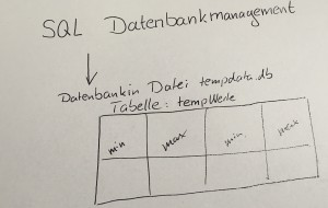 Datenbank Tabelle
